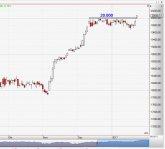 Chart Dow Jones vom 26.01.2017