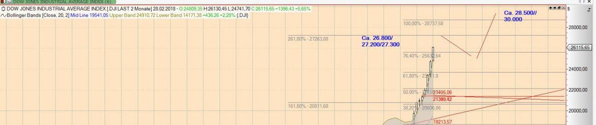 Dow_Jones_18_01_18