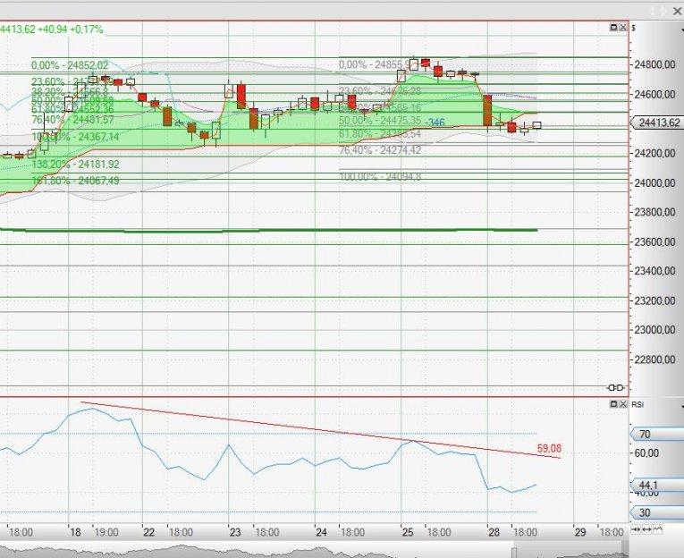 Chart Dow Jones vom 28_01_2018