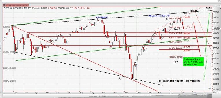 Chart S&P vom 9.5.2019